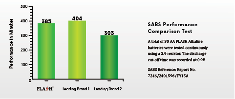 Batteries graph